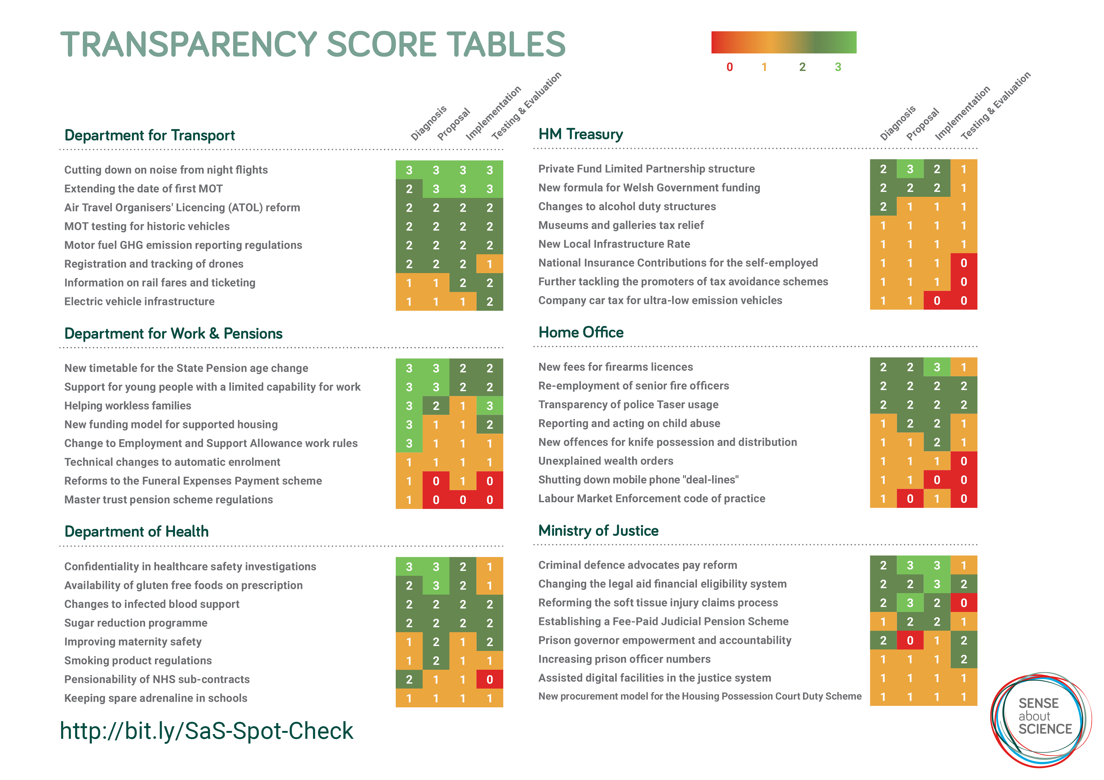 Transparency score tables second page