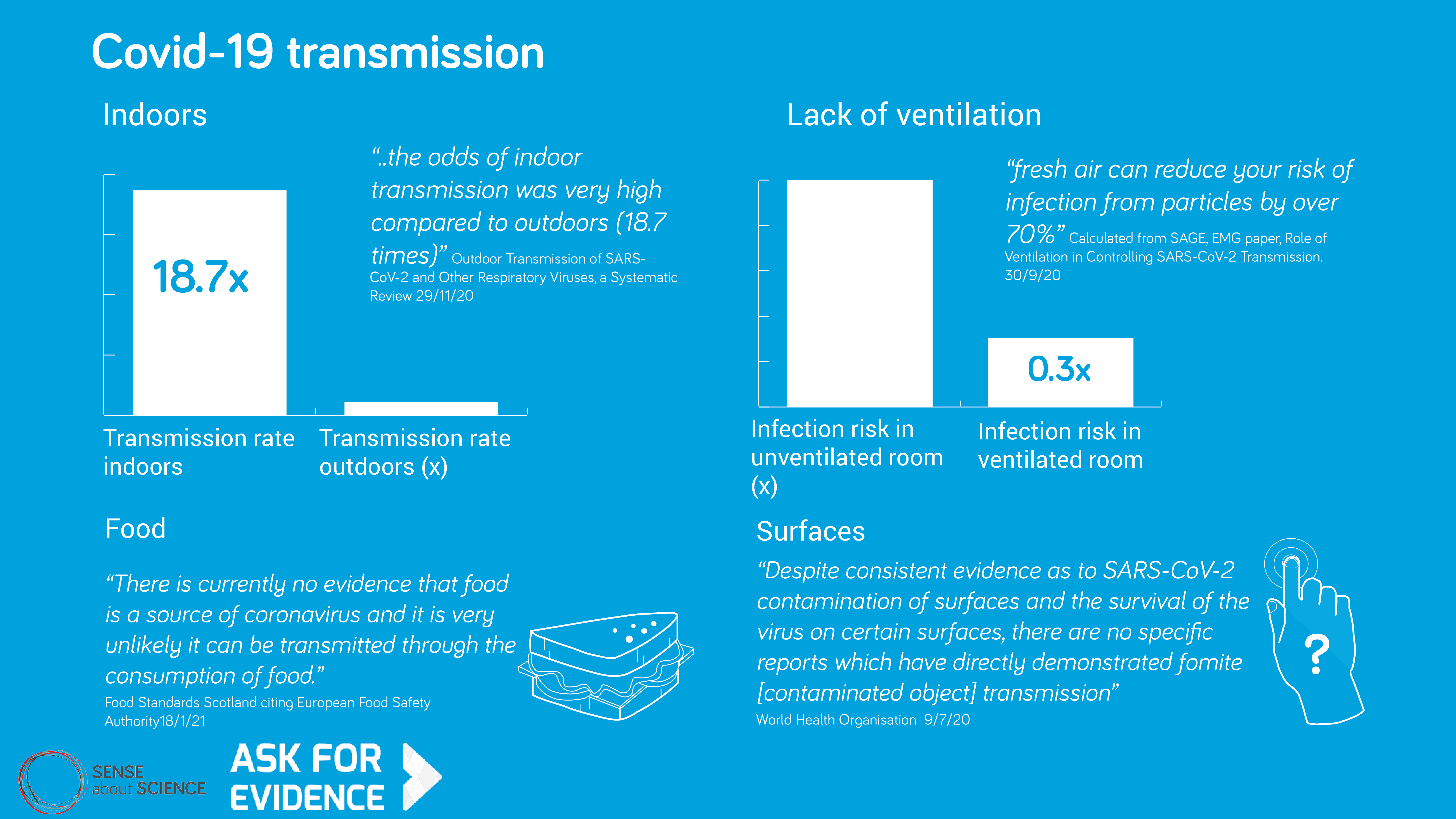"""Graphic from Sense About Science (motto: Ask For Evidence) shows four statements: (1) Transmission rate indoors is 18 times the rate outdoors. (2) Infection risk in a ventilated room is 0.3 times that in an unventilated room. (3) Food: """"There is currently no vidence that food is a source of coronavirus and it is very unlikely it can be transmitted through the consumption of food."""" (4) Surfaces: """"Despite consistent evidence as to SARS-CoV-2 contamination of surfaces and the survival of the virus on certain surfaces, there are no specific reports which have directly demonstrated fomite [contaminated object] transmission."""" Graphic provides sources for these four statements: (1) Outdoor transmission of SARS-CoV-2 and other respiratory viruses, a Systematic Review 29/11/20; (2) Calculated from SAGE, EMG paper, Role of Ventilation in Controlling SARS-CoV-2 Transmission 30/9/20; (3) Food Standards Scotland citing European Food Safety Authority 18/1/21; (4) World Health Organisation 9/7/20."""